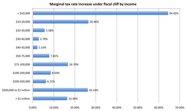 Marginal Tax Rate Increase by Income