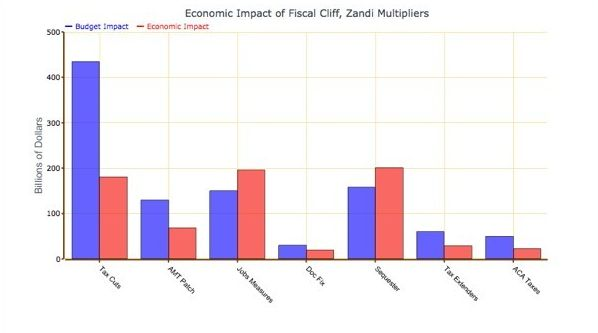 Economic Impact of Fiscal Cliff, Zandi Multipliers