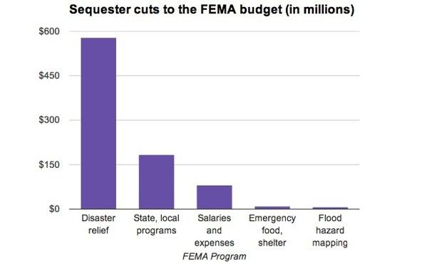 Sequester Cuts to the FEMA Budget
