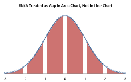 Area Chart Treats #N/A as gap, Line Chart Does Not
