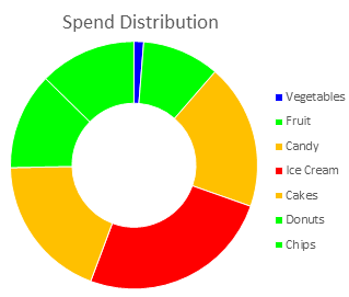 Donut chart with proportionally sized wedges