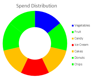 Recolored donut chart with resized wedges and no division between adjacent wedges