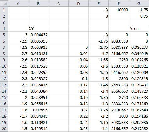 Data for XY-Area Chart