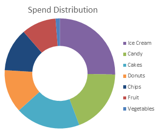 Donut chart with sorted data points