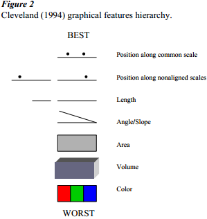 Color gradient allows data encoding only along spokes