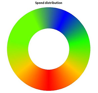 Heat map donut chart under normal color vision