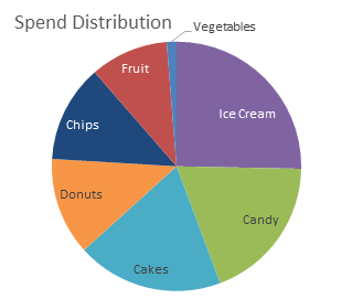 Pie chart under normal color vision