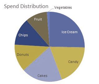 Pie chart  by simulated protanope vision