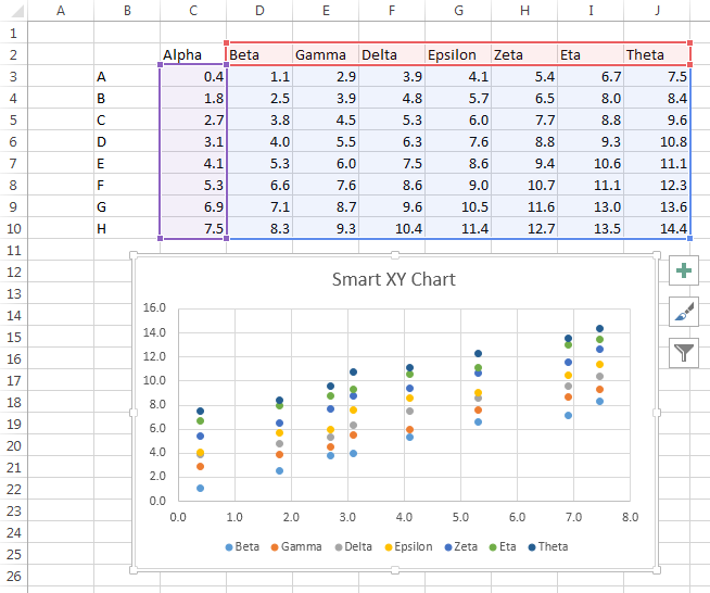 how to create a chart with all text columns