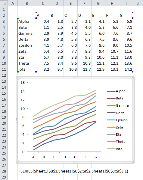 Chart with data plotted by row with series names