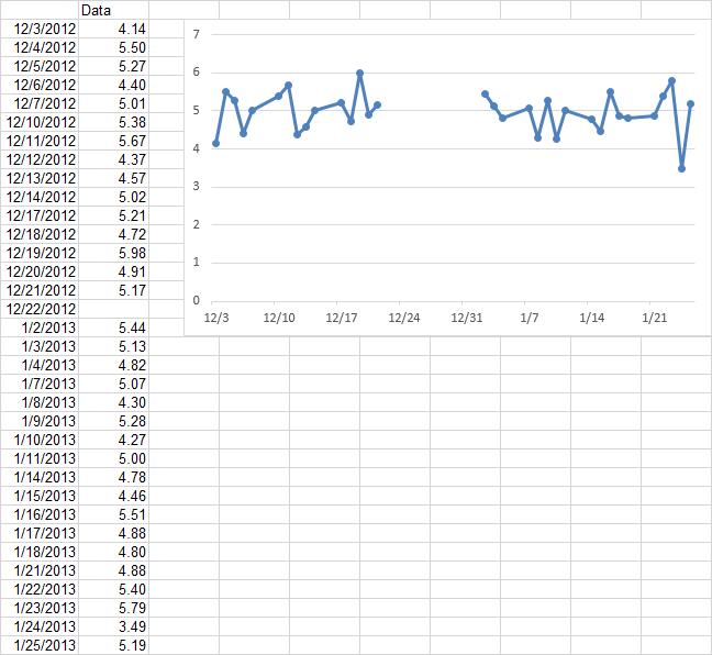broken y axis in an excel chart peltier tech blog