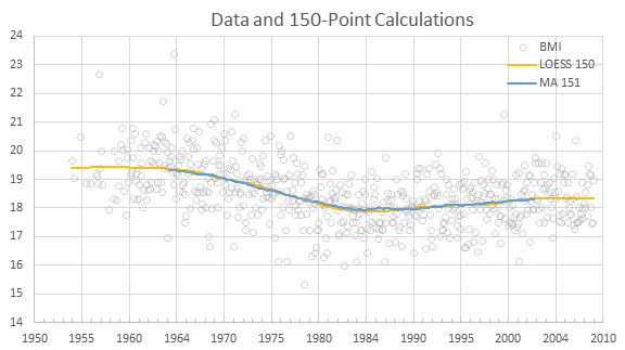 Playmate BMI: Data, LOESS, and Moving Average
