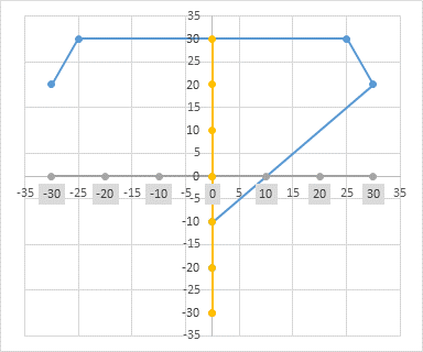 Data Labels Added to Dummy Horizontal Axis Series