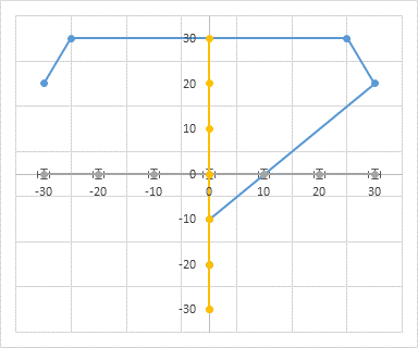 Default Error Bars Added to Dummy Horizontal Axis Series