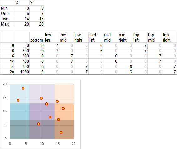XY Chart with 3-by-3 grid of background shaded regions