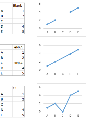 How Excel charts deal with blank cells, #N/A errors, and text