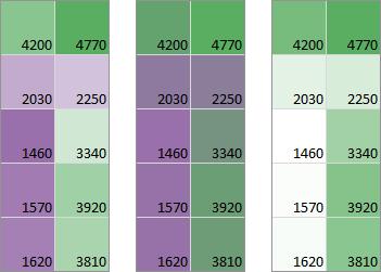 Purple-White-Green and Purple-Green Color Scales