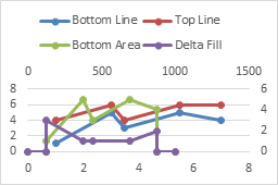 Fill under or between series in an excel xy chart peltier tech blog right click on the area series which is still of type xy and choose change series chart type in excel 2013 the change chart type dialog appears ccuart Gallery