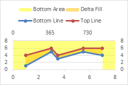 Fill under or between series in an excel xy chart peltier tech blog the bottom area now fills below the bottom line while the delta fill fills between bottom line and top line ccuart Choice Image