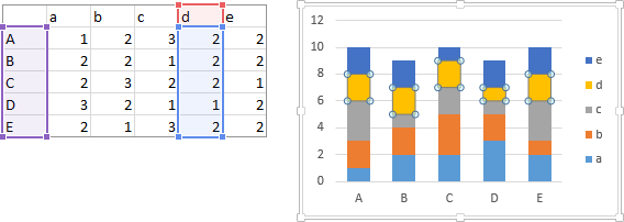 Highlighted series data