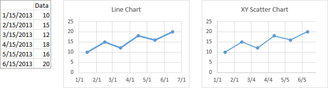 Line and Scatter Charts Using Date X Values