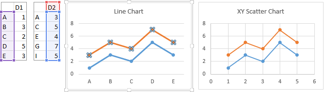 Line and Scatter Charts Using Multiple Categorical X Values, with Second Line Series Data Highlighted