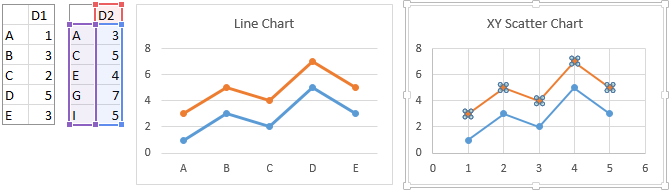 Line and Scatter Charts Using Multiple Categorical X Values, with Second Scatter Series Data Highlighted