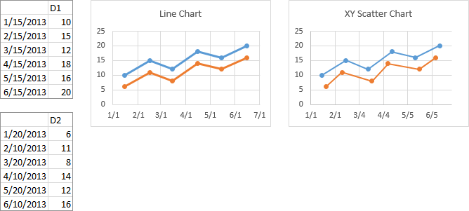 Line and Scatter Charts Using Multiple Date X Values