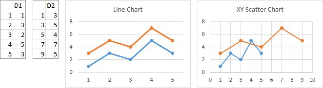 Line and Scatter Charts Using Multiple Numeric X Values