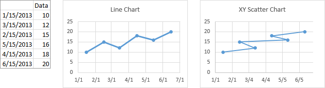 Line and Scatter Charts Using Unsorted Date X Values