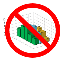 Please, no 3D bar charts