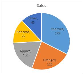 Bar charts beat pie charts hands down