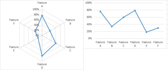 Blank Radar Chart Excel charting dos and don'ts - peltier tech blog