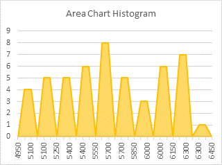 Area Chart Histogram - Step 2