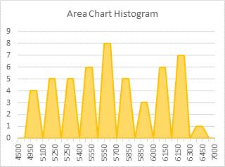 Area Chart Histogram - Step 2