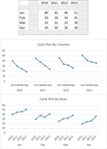 Cycle Plots by Columns and by Rows From Single Data Range