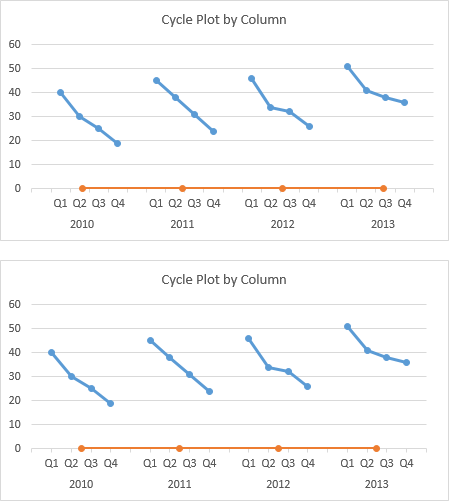 Alignment of Primary and Secondary Horizontal Axis Labels