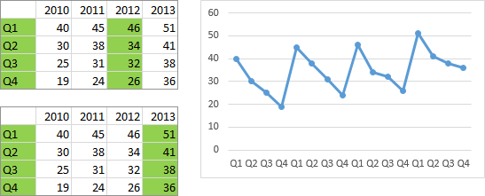 Excel Line Chart by Column Using All Four Columns