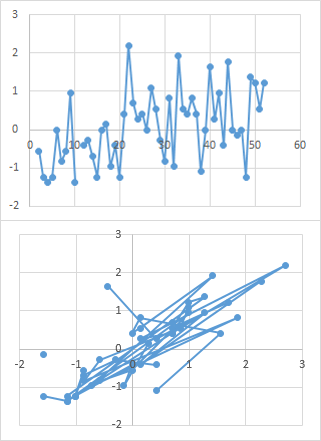 XY Chart Before and After Cleaning Up Harry's Data