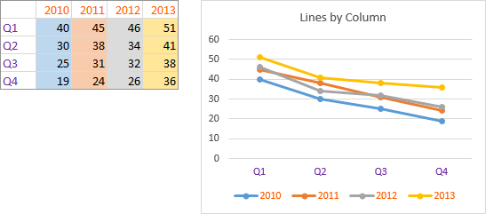 Excel Line Chart with Series in Columns