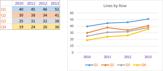 Excel Line Chart with Series in Rows