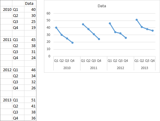 Excel Line Chart by Column with Data End to End With Gaps