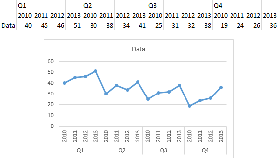 Excel Line Chart by Column with Data End to End Without Gaps
