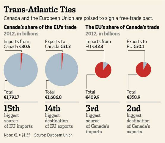EU, Canada Near Free-Trade Pact After Farm Deal - WSJ