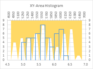 XY-Area Chart Histogram - Step 5