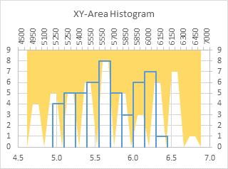 XY-Area Chart Histogram - Step 5