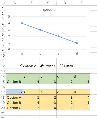 Interactive Line Chart B