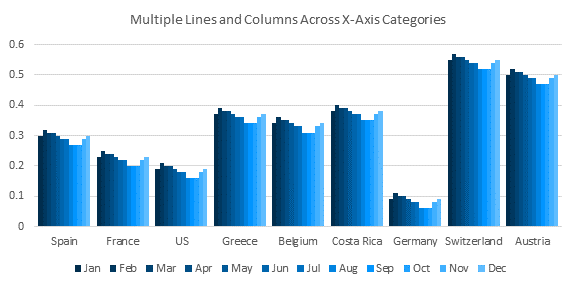 Multiple Lines and Columns by Category - Chart 1