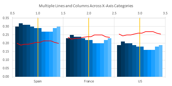 Multiple Lines and Columns by Category - Chart 2