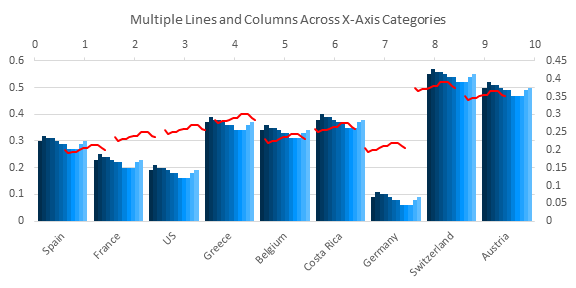 Multiple Lines and Columns by Category - Chart 5